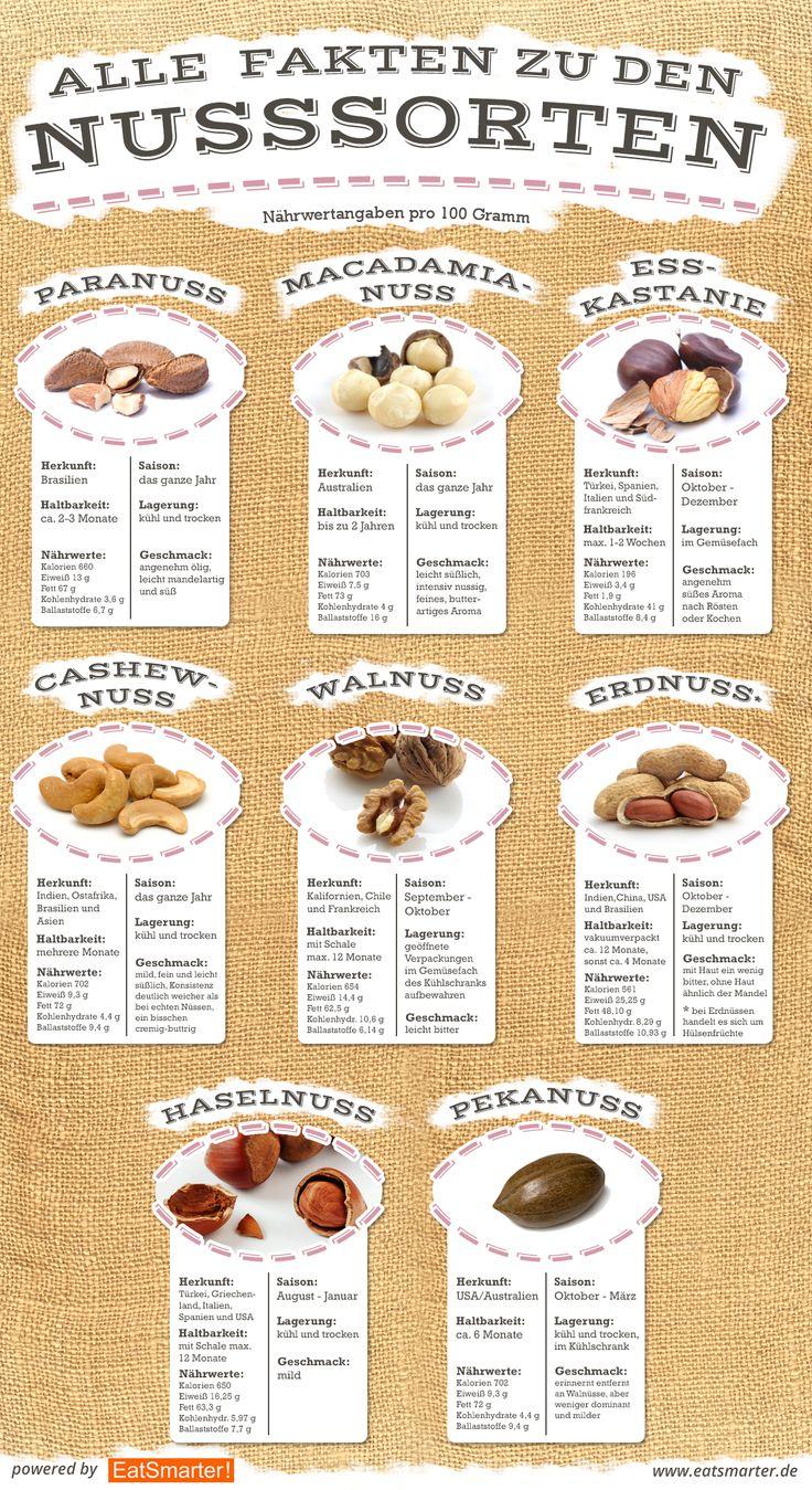 Alle Infos zu den Nusssorten auf einen Blick: http://eatsmarter.de/ernaehrung/news/die-10-beliebtesten-nuesse-im-check