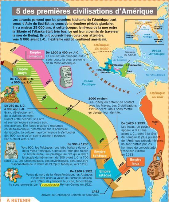 Cinq des premières civilisations d'Amérique