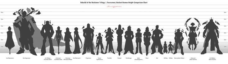 Forerunner/Ancient Human Height Comparison Chart by StellarStateLogic