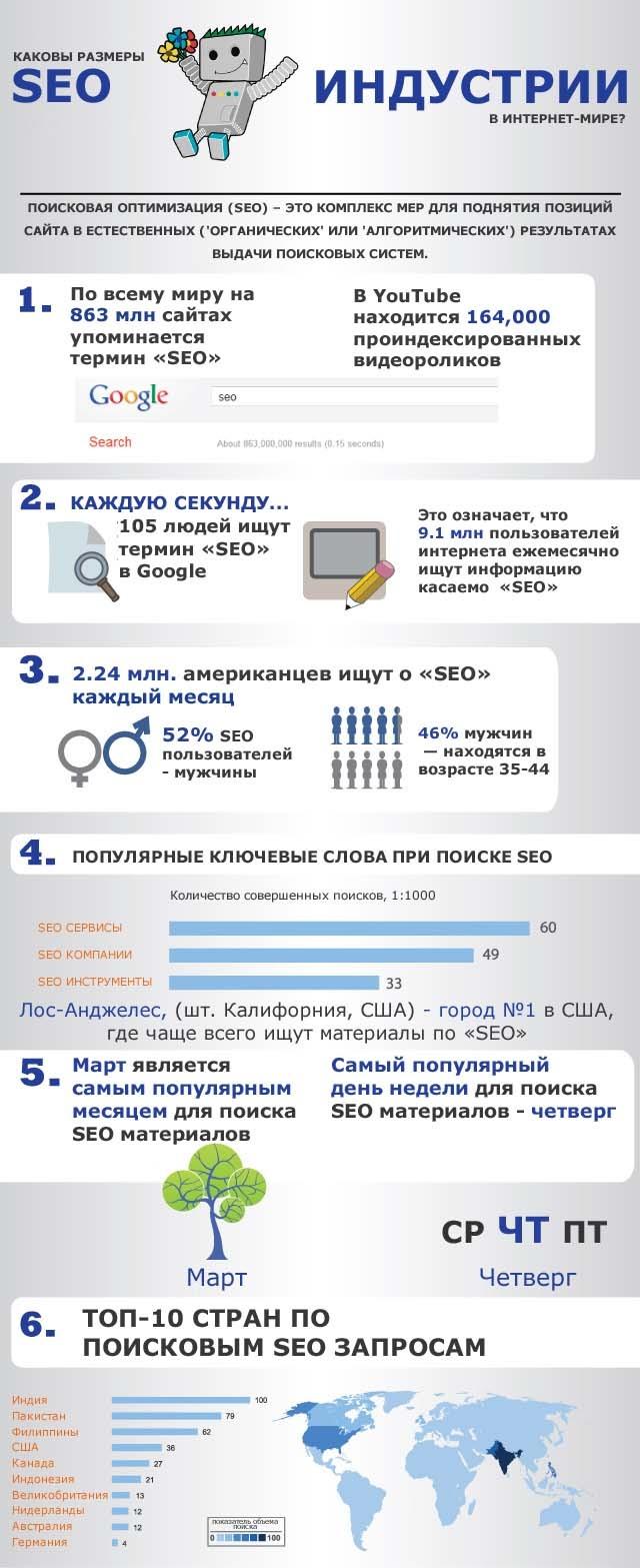 Каковы размеры SEO-индустрии в Интернет-мире? 1