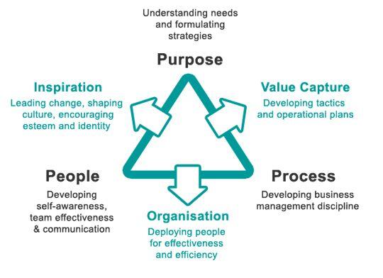 purpose  people  process model