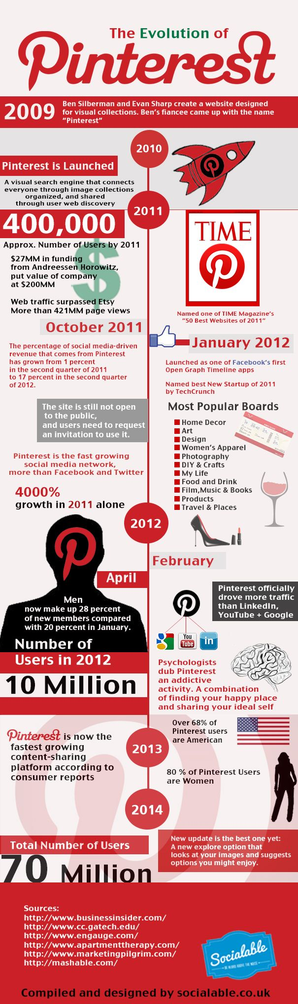 Infographic – The Evolution of Pinterest