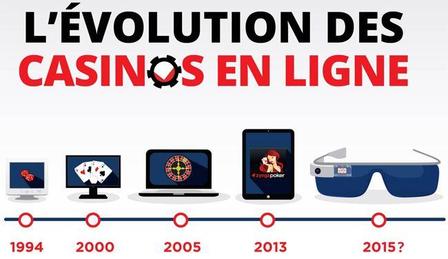: L'activité des casinos en ligne est intéressante à étudier car ce secteur a été un des pionniers du web. Du premier logiciel de jeux d'argent en ligne en 1994 à l'essor des jeux sur les réseaux sociaux et mobiles, découvrez l'histoire de cette activité en infographie ➡ http://www.webmarketing-com.com/2016/05/19/48253-infographie-levolution-casinos-ligne