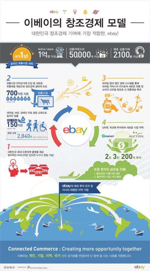 [Infographic] 이베이의 창조경제 모델 – 대한민국 창조경제 기여에 가장 적합한, ebay!