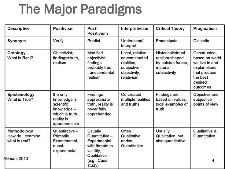 paradigm in research