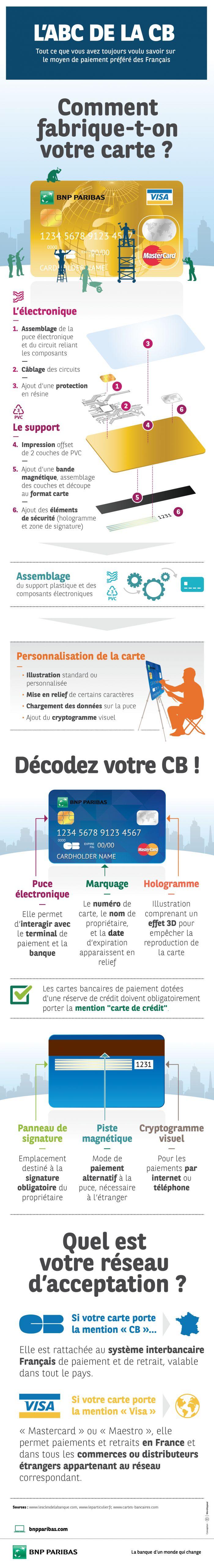 [Infographie] L'ABC de la CB : Tout ce que vous avez toujours voulu savoir sur le moyent de paiement préféré des Français | Banque BNP Paribas