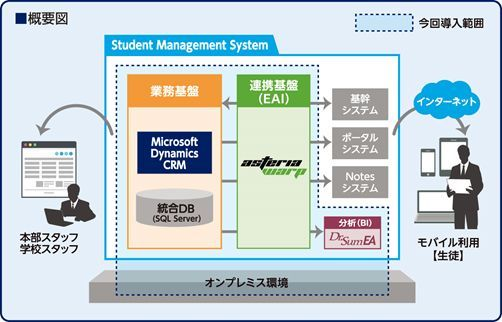 "ASCII.jp:英会話のイーオン、生徒管理システムを""攻め""の刷新"