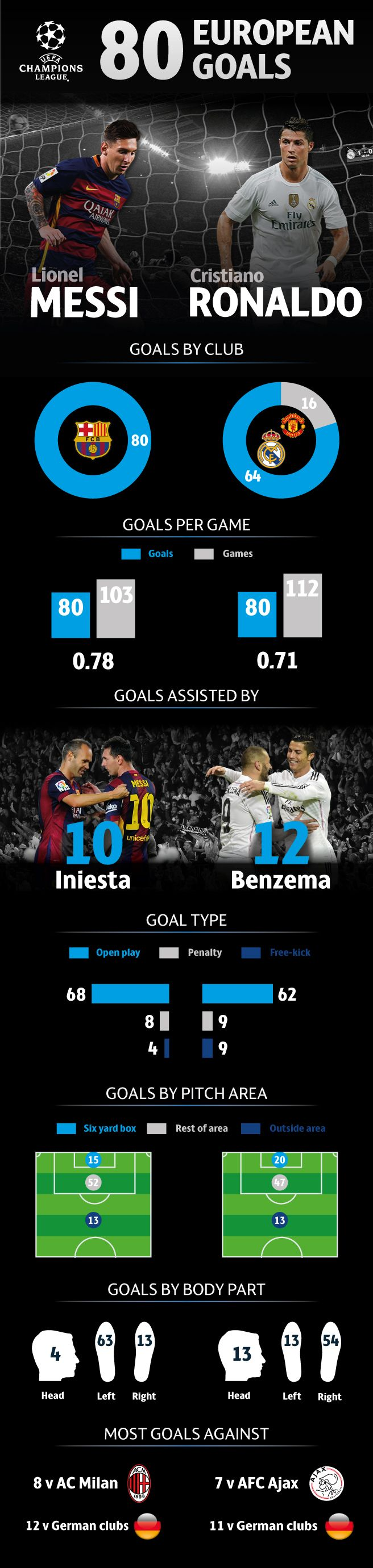 Lionel Messi and Cristiano Ronaldo have both scored 80 European goals – but from where? Left foot or right? Inside the area or out? Who against? UEFA.com breaks down the numbers.