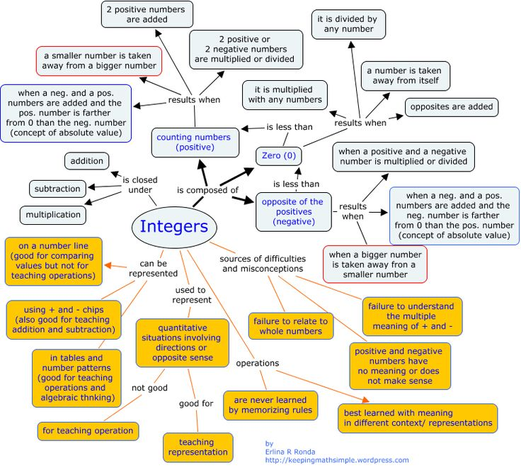 integers concept map - things for the teacher to consider