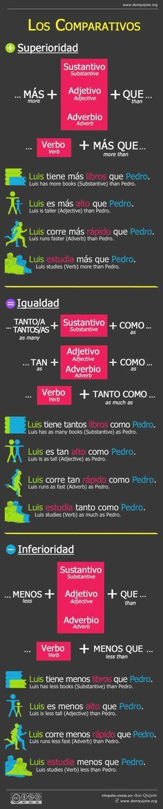 Teaching Spanish Comparatives with Skittles Let's face it, learning is always more fun when food is involved! So when my 7th grade Spanish class was a bit confused with comparatives I decided…
