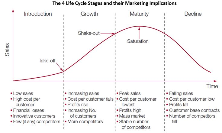 Characteristics of the Product Life Cycle Stages and their Marketing Implications