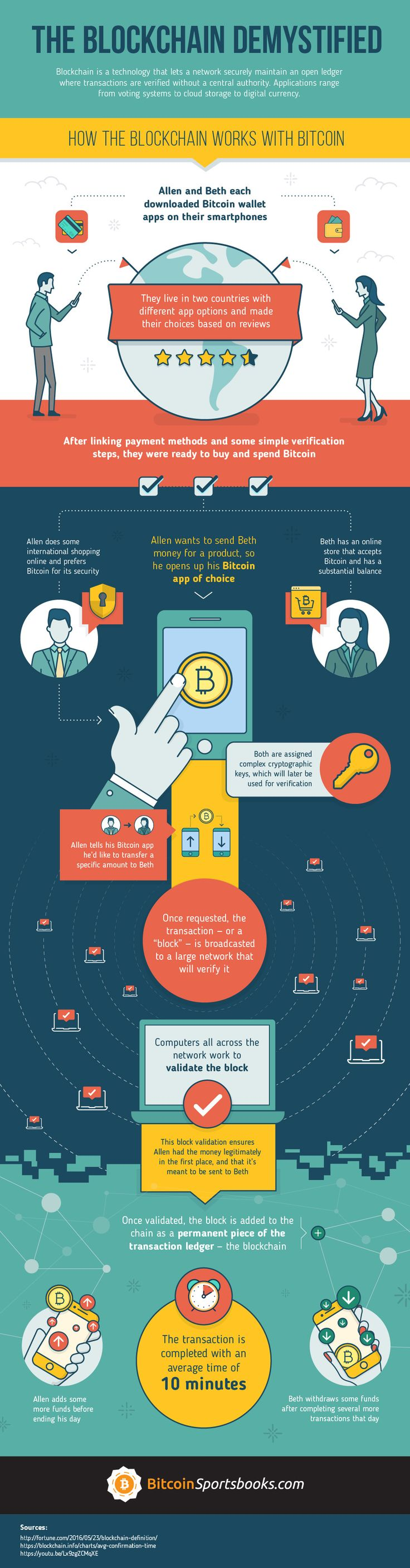 The Blockchain Demystified #Infographic