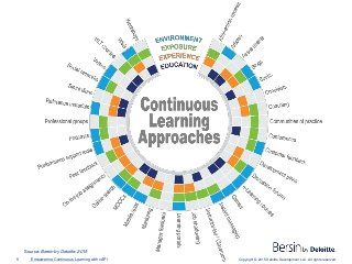 Empowering Continuous Learning with the Tin Can API (xAPI) - Slideshare