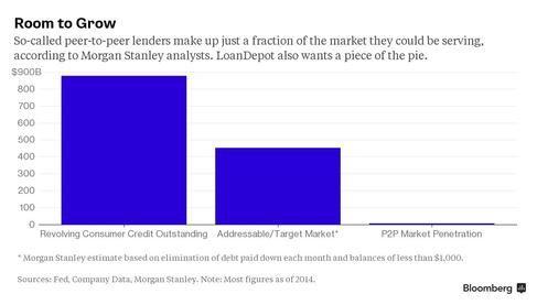 Peer-to-Peer Lending Bonanza Targeted by Mortgage Bank LoanDepot - Bloomberg Business