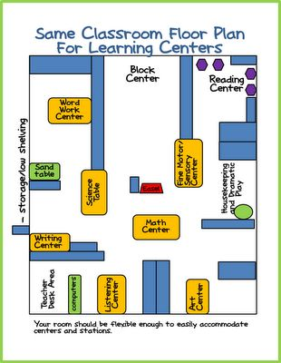 """""""A Differentiated Kindergarten"""" sample """"centers"""" floor plan. I like how the centers that need more isolation are separate (listening center to be focused, art center to avoid being bumped)."""