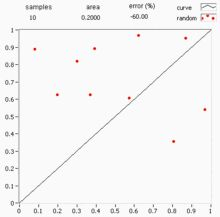 Monte Carlo method - Monte-Carlo integration works by comparing random points with the value of the function