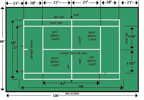 Terrain de tennis avec dimensions maison proven ale for Dimension filet de tennis