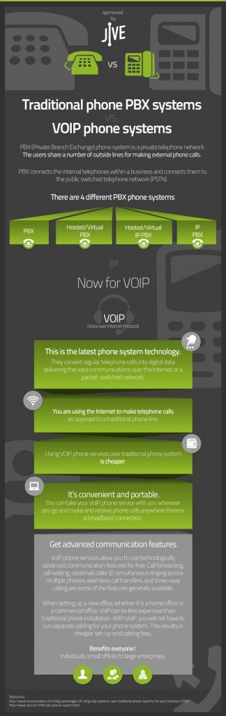 46 best infographic design images on pinterest info graphics voip vs traditional telephony infographics mania small businessesunified fandeluxe Choice Image