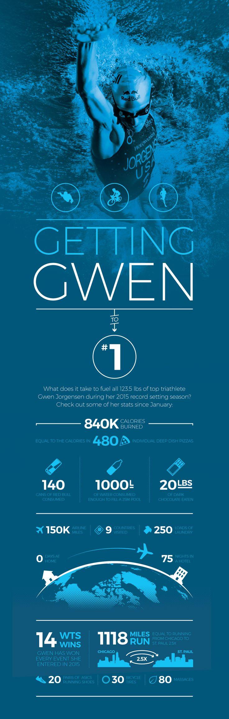 Triathlete Gwen Jorgensen's stats.