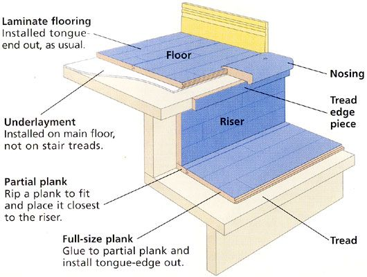 how to install laminate floor on stairs - Google Search
