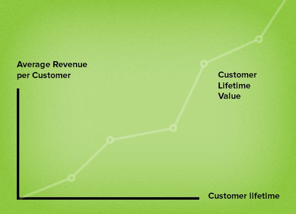 Pump up your customer lifetime value (LTV) with email remarketing