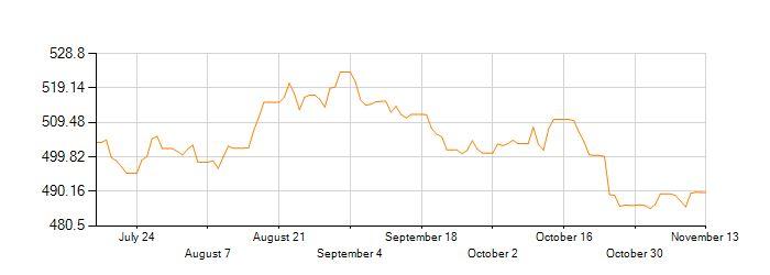 Historial de los Tipos de Cambio en la conversión de Dólar canadiense (CAD) a Peso chileno (CLP)