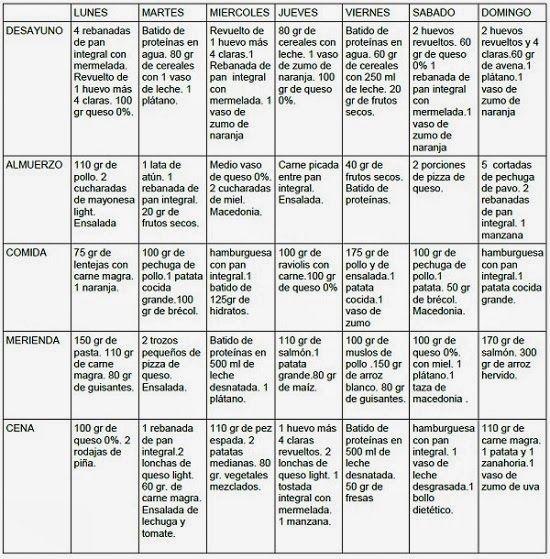 MUSCULACION PARA PRINCIPIANTES: Dieta para engordar