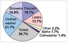 water_use_chart2.gif | Save Water & Money with Every Flush!™ | https://ToiletSaver.com | Toilet Saver is a simple, inexpensive, ingenious product that reduces the amount of water and money that toilets waste with every flush. | Installs in minutes & does not affect the flush! | Less than $4 per toilet! | #SaveWater #SaveMoney