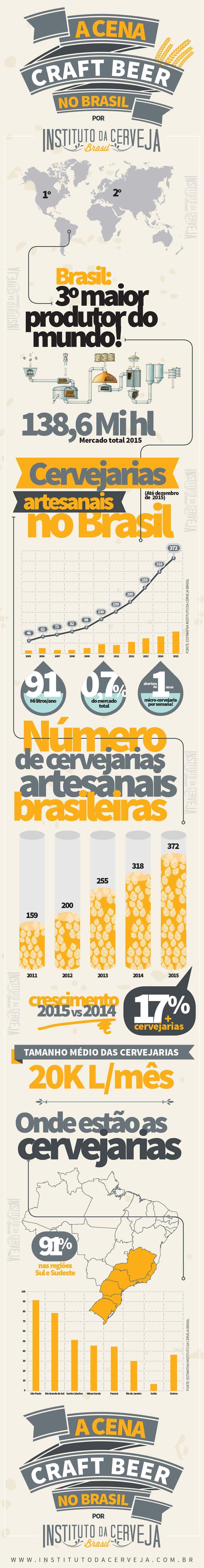 Infográfico - Mercado Brasileiro de Cervejarias Artesanais | Notícias dez/2016 | Instituto da Cerveja Brasil
