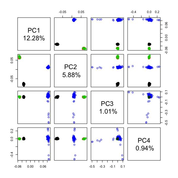 principal component analysis on the prevalence Multivariate statistics can be used to better understand the structure of large data sets such as the multivariate techniques i'll focus here on principal component analysis (pca) to analyze a large use multivariate statistics to better understand your customers bruno scibilia 2.