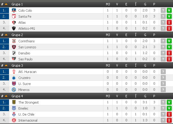 Copa Libertadores Groups 1-4 after first week