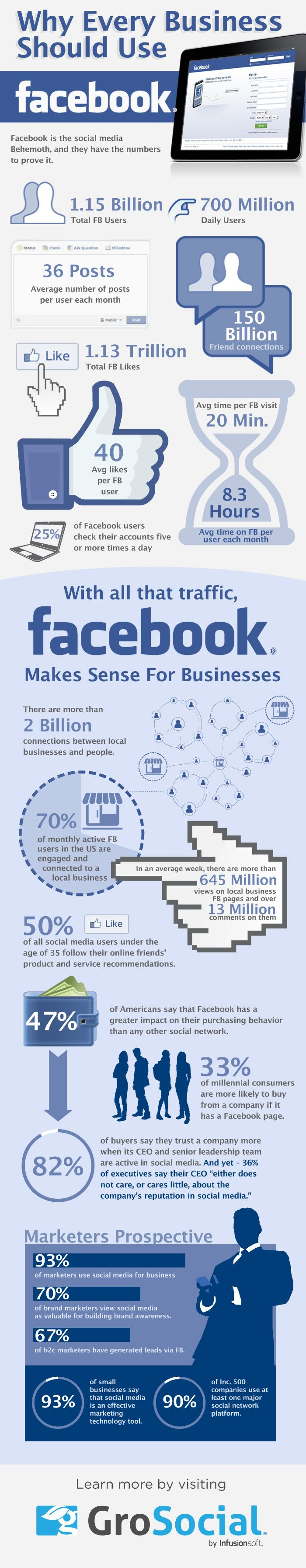 Facebook Numbers and Usage Stats-Every Business Needs Facebook #Infographic #Marketing #SMM