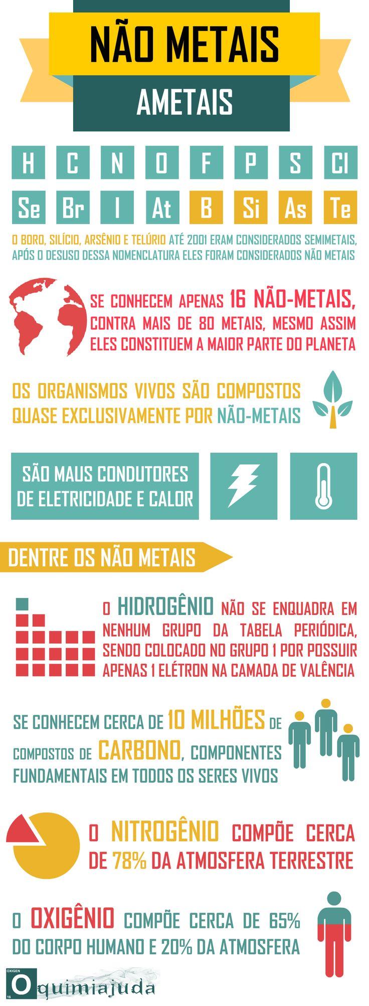 Infográfico Tabela Periódica - Ametais