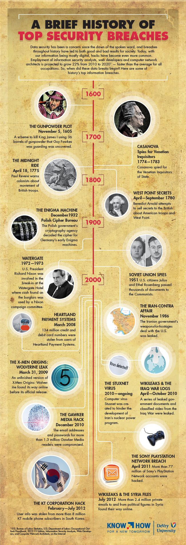"""""""Infographic: A Brief History of Top Security Breaches"""" -- Good reminder that major security issues predate connectivity by centuries."""