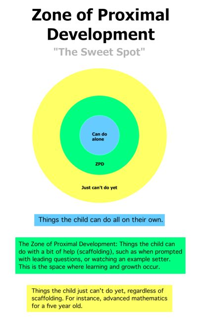 Lev Vygotsky's Sociocultural Theory-- Scaffolding & Zone of proximal development (ZPD)