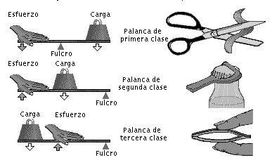 Los Tres Generos De Palancas Tecnologia Para Ninos Ciencias Fisicas Palancas