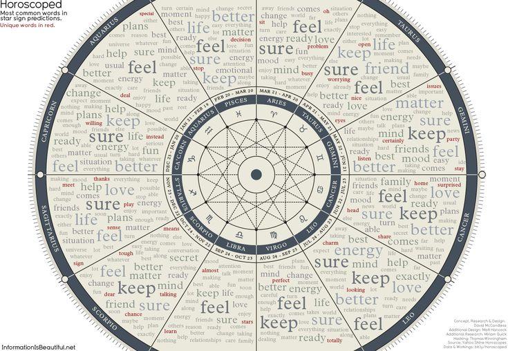 Horoscoped