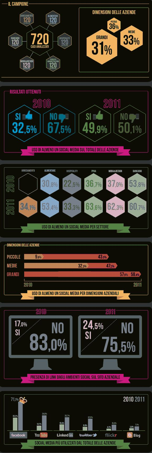 Quante imprese utilizzano i social media?   http://womseo.com/social-media-marketing-ostacoli/