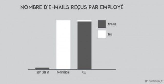 nombre email recu employe 640x328 Les agences de publicités caricaturées dans ces images
