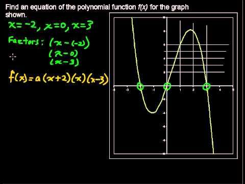 how to find k in a polynomial function