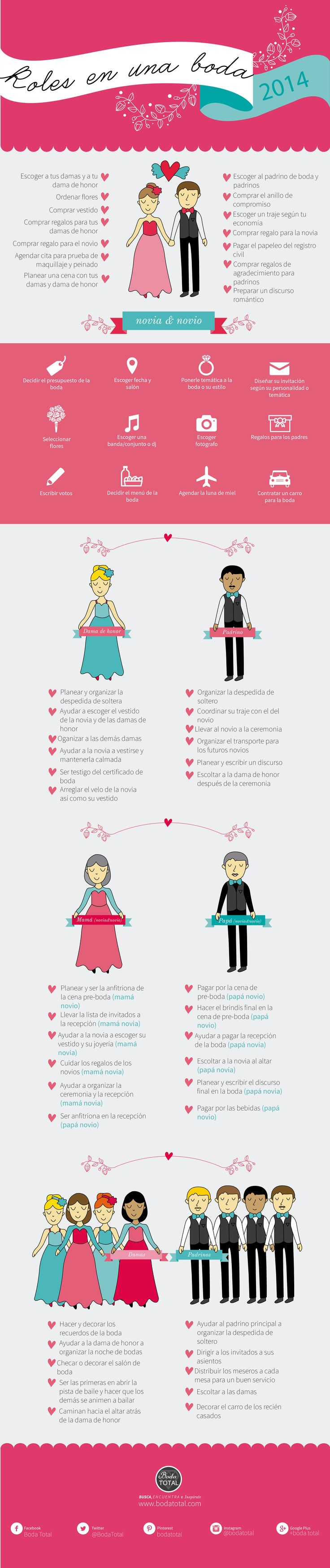 La interminable guerra entre sexos. ¿Ya sabes que te toca cuando se trata de una boda? #BodaTotalTips #boda #infografia #novios