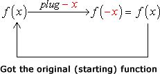 Got the original function. This is even since f(-x)=f(x).