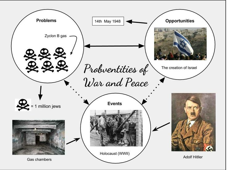 Prob-Vent-ities (Problem, Event, and Opportunities) of war and peace, more specifically to the holocaust event... -Mike-