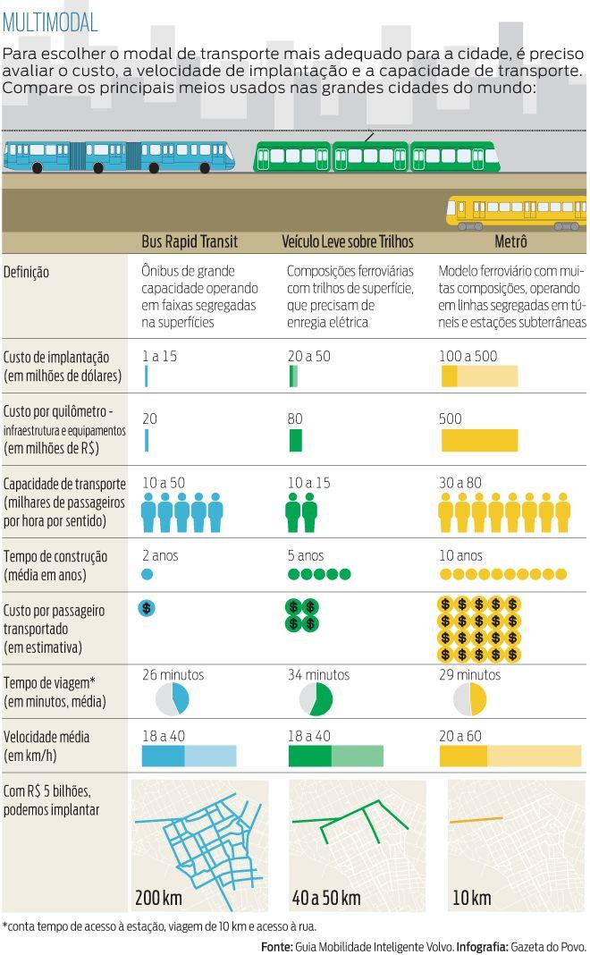 Guia compara custos e benefícios dos sistemas de metrô, BRT e VLT - Gazeta do Povo Mobile