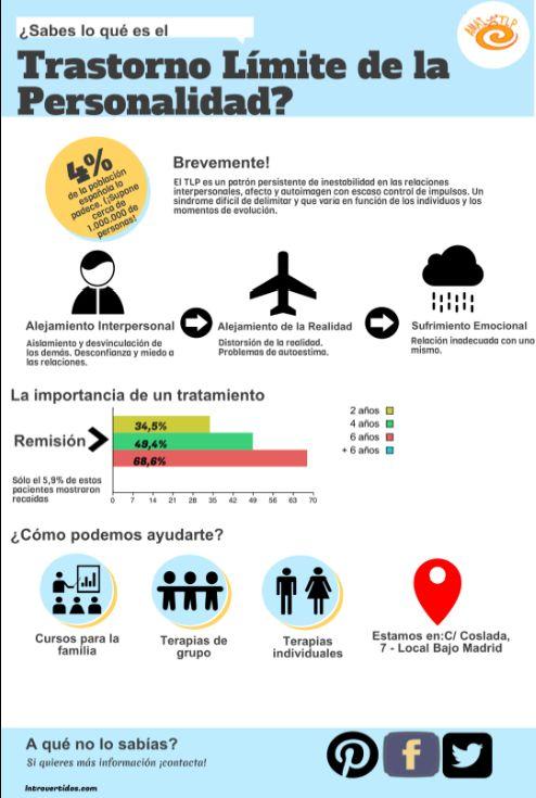 Infografía que explica de forma rápida y en un par de pinceladas algunos de los detalles del Trastorno Límite de la Personalidad