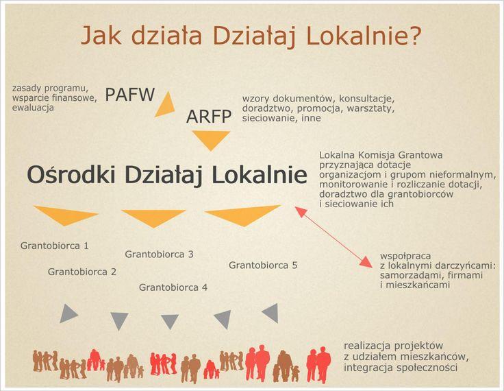 O programie Działaj Lokalnie