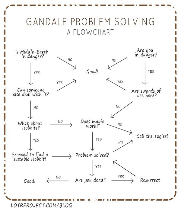 La lógica de Gandalf