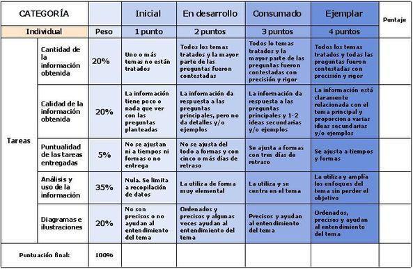 Rúbricas o matrices de valoración - Educacion enpildoras.com