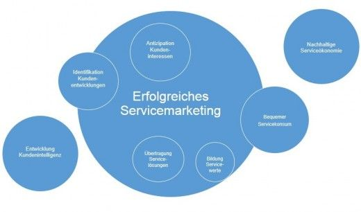 Strategien im Servicemarketing