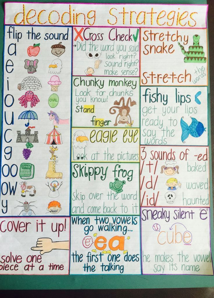 Image Result For Multi Level Front Steps: Image Result For Decoding Strategies Anchor Chart